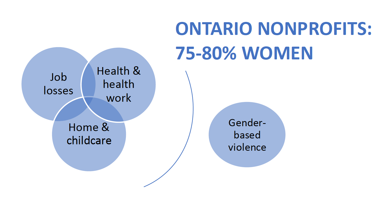 Women in nonprofits graphic